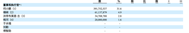 小鹏汽车在美正式提交IPO 将挂牌纽交所融资规模1亿美元