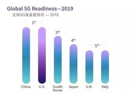 来源:美国无线通信和互联网协会(CTIA)报告 《A National Spectrum Strategy to Lead in 5G》