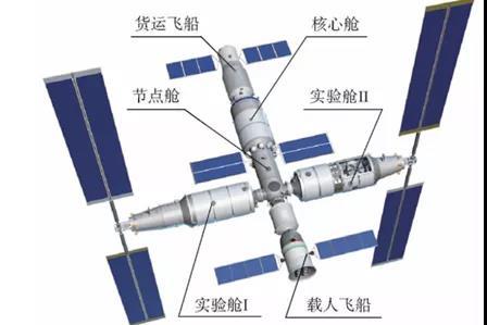 中国为什么要建设空间站?