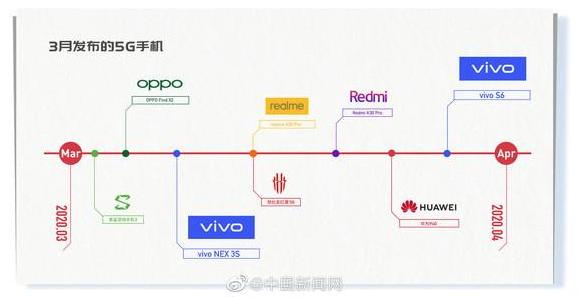 8款5G新机三月扎堆发布,vivoS6或凭价格出围