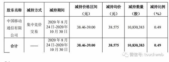 《【杏耀在线登录注册】中移动减持科大讯飞:套现超4亿 持股降至11.6%》