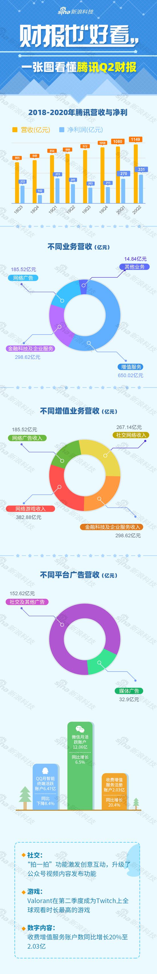 一张图看懂腾讯财报:二季度净利润达331亿元
