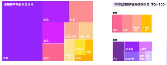 淘宝直播用户的偏爱统计 图源:《2020淘宝直播新经济报告》