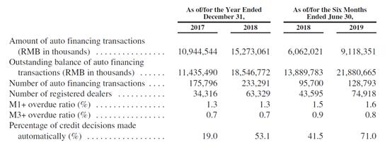 美利车金融递交赴美IPO招股书:上半年净利2.32亿元