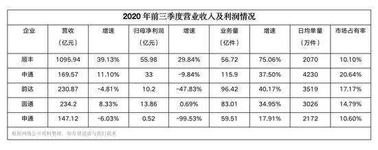 2020年,顺丰和三通一达的两种命运