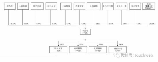 小电科技冲刺港交所:年营收19亿 腾讯红杉金沙江是股东
