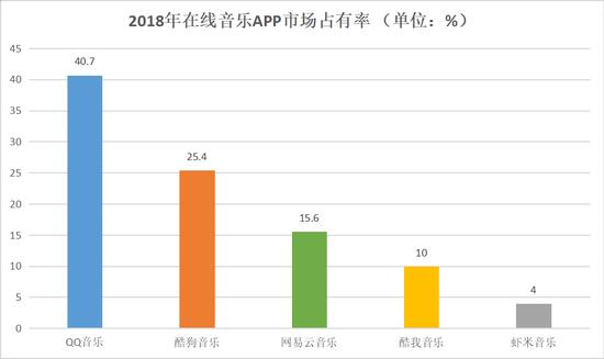 2018年在线音乐APP市场占有率,数据来源于Quest mobile,连线Insight制图
