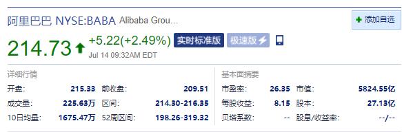 阿里巴巴美股涨超2% 阿里和腾讯考虑互相开放生态系统