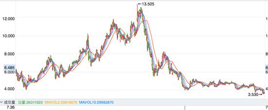 联想集团近 5 年股价走势