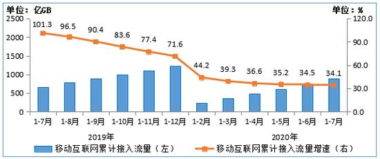圖62019-2020年1-7月移動互聯網累計接入流量及增速情況