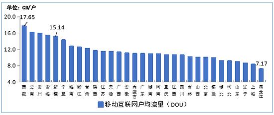 圖102020年7月移動互聯網戶均流量(DOU)各省情況