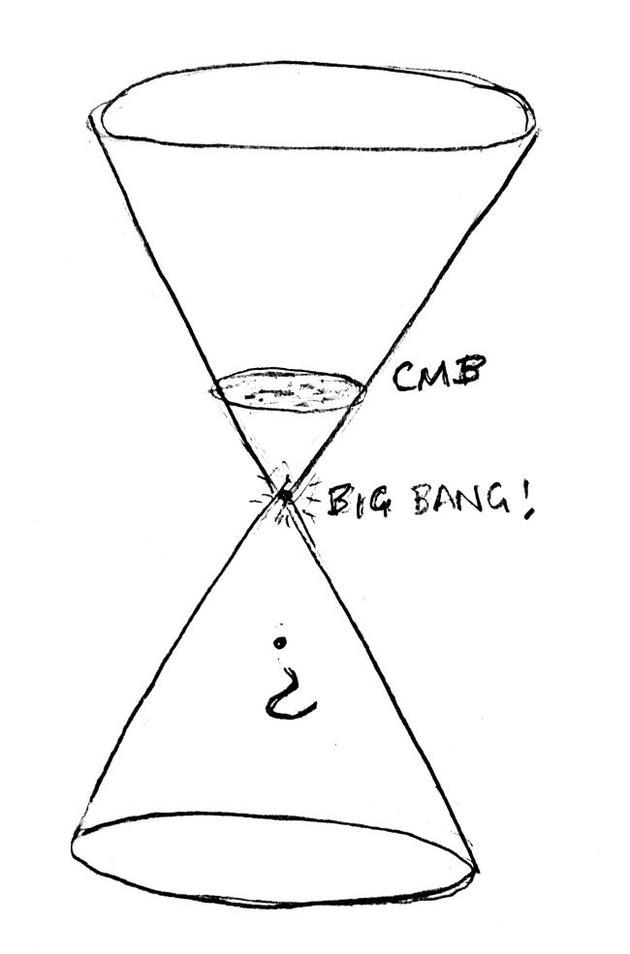 """标准观点认为宇宙微波背景下炽热稠密时期(从我们在宇宙锥体上的有利位置来看)或多或少是一个""""大混乱时期""""。"""