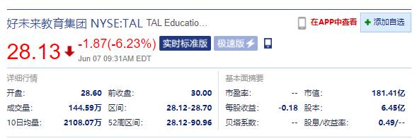 美股周一开盘:好未来跌超6% 新东方大跌超8%