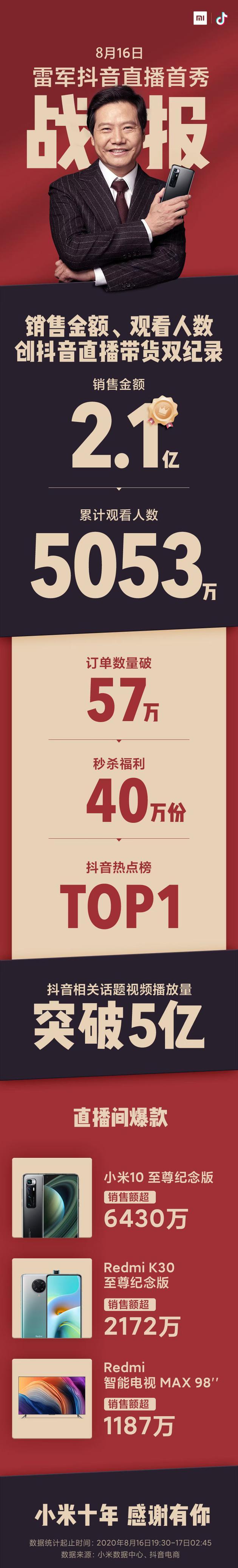 雷军晒直播带货总战报:观看人数5053万 销售金额2.1亿