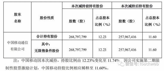 中移动减持科大讯飞:套现超4亿 持股降至11.6%
