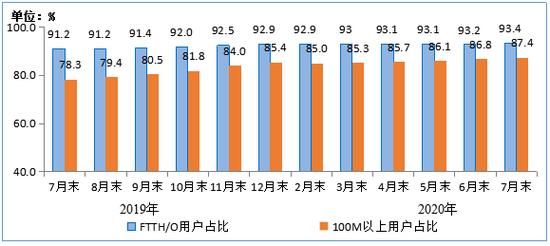 圖42019年-2020年7月末光纖接入(FTTH/O)和   100Mbps及以上接入速率的固定互聯網寬帶接入用戶占比情況