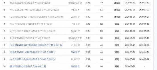 重慶市螞蟻小微小額貸款有限公司(花唄)在上交所發行的ABS產品情況