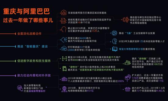 阿里与重庆全面深化战略合作,将助力重庆实现数字化和智能化转型