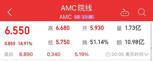 AMC院线大涨!纽约影院3月5日将重启,上座率限制25%
