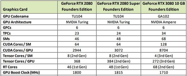 《【多彩联盟登陆地址】别着急入手 英伟达暗示20GB显存的RTX 3080即将发布》
