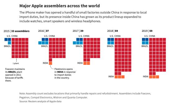 海外周选 | 特朗普封微信,动了苹果的根