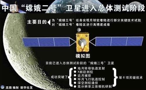 2010年10月1日18时59分57秒,搭载着嫦娥二号卫星的长征三号丙运载火箭在西昌卫星发射中心点火发射升空。