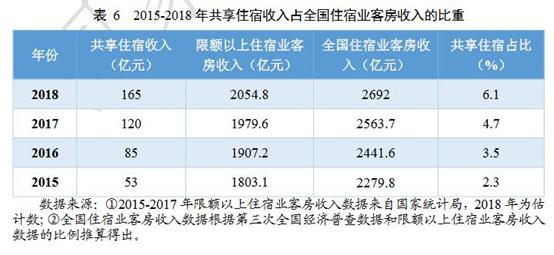 《中国共享经济发展年度报告(2019)》附表