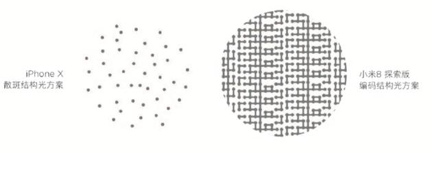 小米选择的3D扫描方案和苹果不同