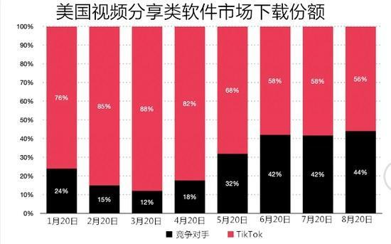 8月Tiktok在美份额缩水,但应用内收入依然全球第一