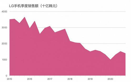 """被抛弃的LG手机:从靠""""巧克力""""走上巅峰,到5年巨亏290亿元"""