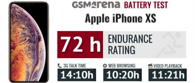 iPhone XS續航測試