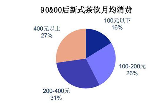 千亿赛道新茶饮:喜茶未上市,资本已疯狂