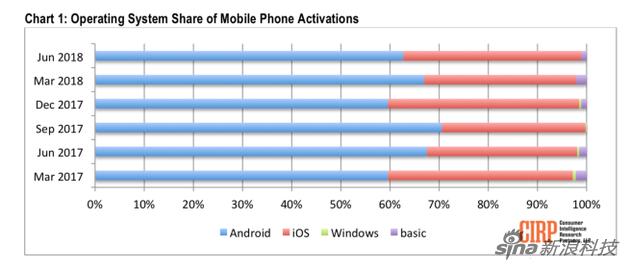 美国智能机市场:iOS与安卓瓜分市场 新系统难有机会