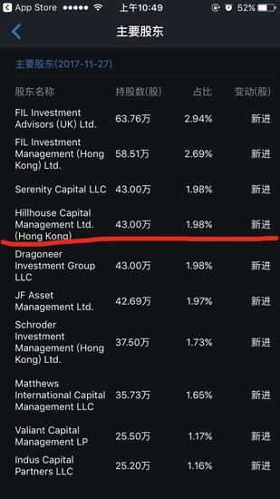 股票软件显示高瓴资本为新进投资方
