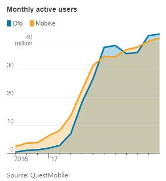 中国最大的两家共享单车公司摩拜单车和ofo月活用户增长剧烈