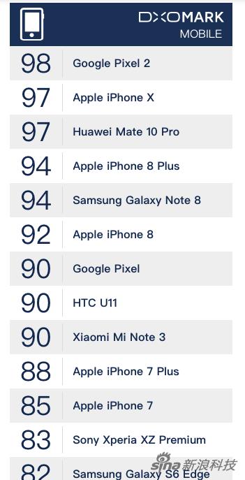 DXO的拍照得分榜單