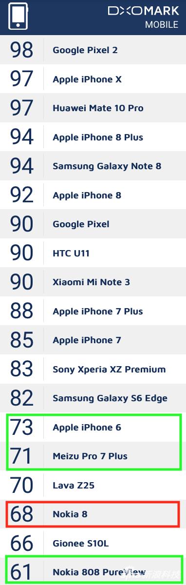 DxOMark相机得分综合排行榜