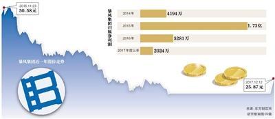 """在多次表态不是模仿乐视后,冯鑫终于切入了一块深陷债务危机的乐视目前无力进入的领域——区块链,并推出了""""暴风播酷云""""(原名暴风播控云)。"""