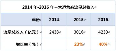 三大运营商流量总收入逐年升高