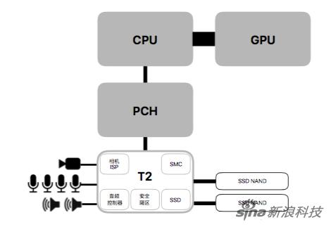 T2芯片整合了多个控制器 并支持加密存储和安全启动功能
