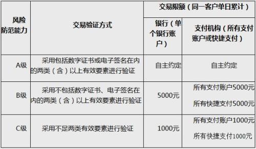 动态条码支付的风险防范能力分级及交易限额。截图自中国人民银行网站