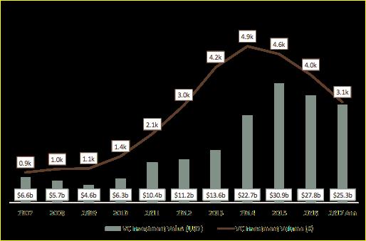 """2007-2017年,""""软件即服务""""领域全球融资数量与金额趋势"""