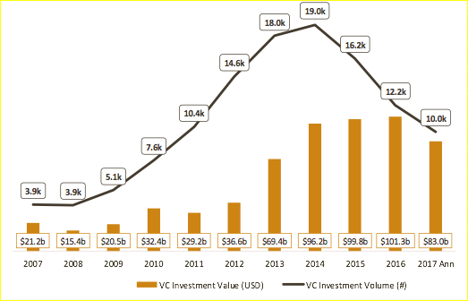 2007-2017年,全球科技风投数量与金额趋势
