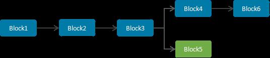 图2 区块链分叉情况