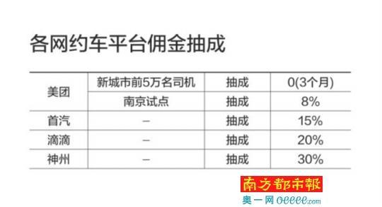 """网约车补贴大战重燃:美团派5600万""""红包""""开战"""