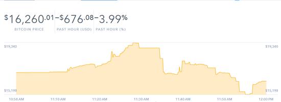 比特币价格触及19340美元新高后跳水 跌幅超20%