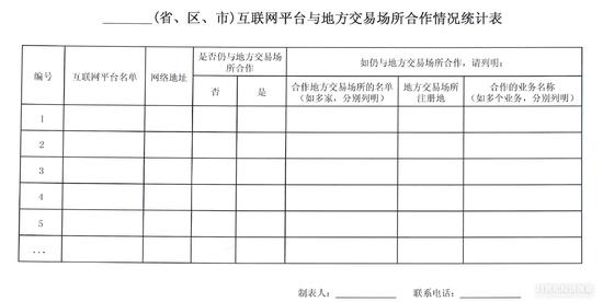 (互联网平台与地方各类交易场所合作情况统计表)
