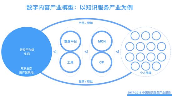 图:数字内容产业:开放生态与赋能个体