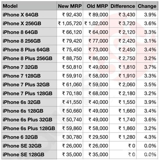 iPhone涨价幅度