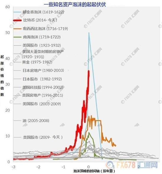 超级大泡沫:比特币2018年会暴跌吗?